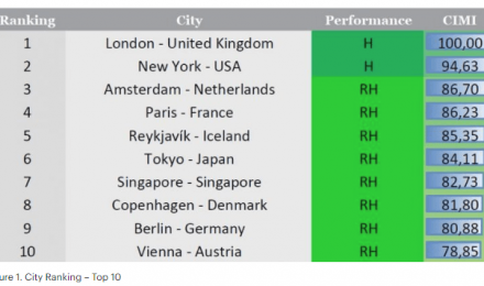 Cities in motion index